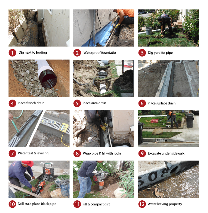Building French Drain System: Hillside & Yard Drainage Solutions