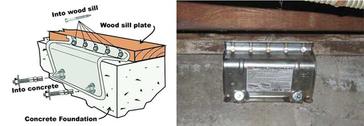 House Bolting Foundation Plate